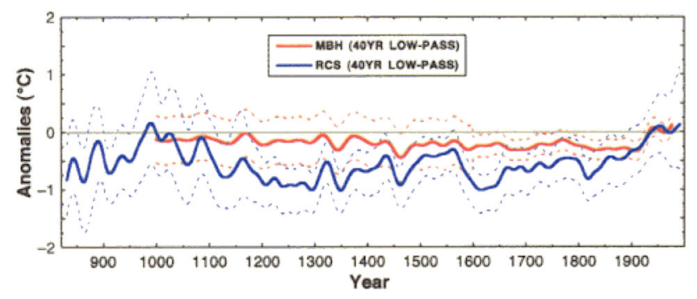 Anomalies from -2 to 2 degrees Celsius over calendar years around 800 to 2000 CE, MBH and RCS 40 year low-pass