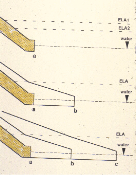 ELA in three stages of glacial advance and retreat