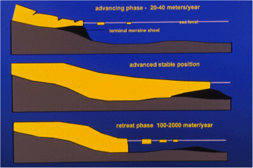 Advance and retreat cycle -- Advancing Phase, 20-40 meters per year -- Advanced Stable Position -- Retreat Phase 100-2000 meters per year
