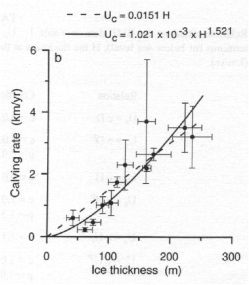 Relationship between calving rate (km/yr) and ice thickness (m) -- Uc dotted equals 0.0151 H -- Uc solid equals 1.021 times 10 to the negative third times H to the 1.521